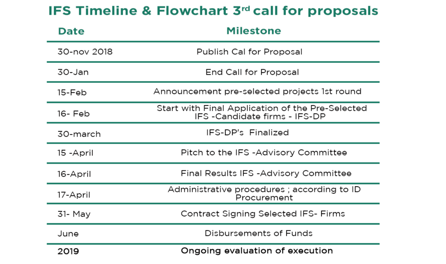 IFS Timeline & Flowchart 3rd call for proposals